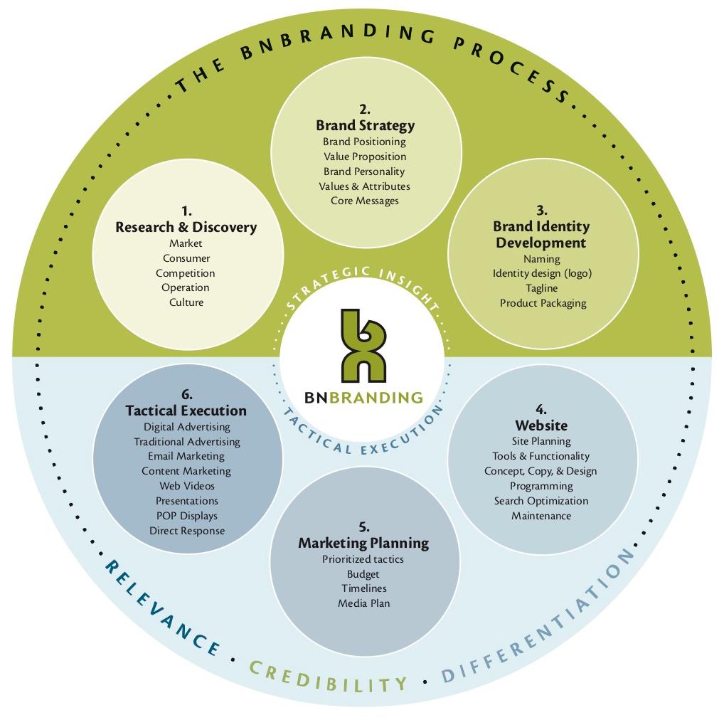 BNBranding cost effective Branding process