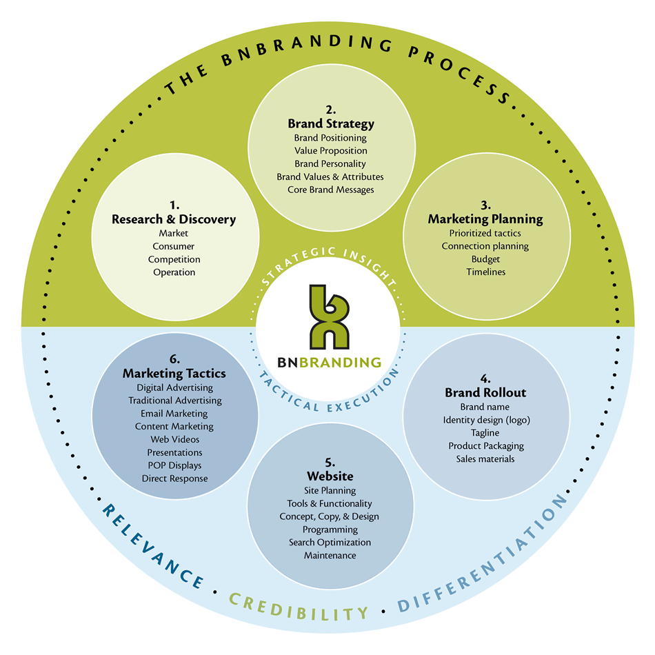 Marketing strategy and tactics - the branding process at BNBranding